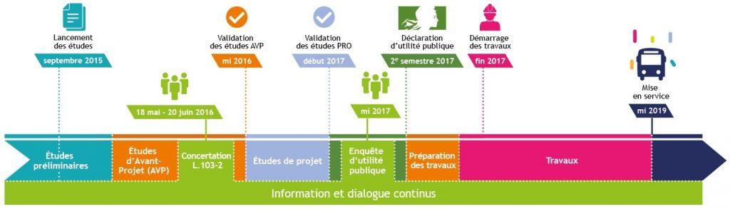 calendrier du projet