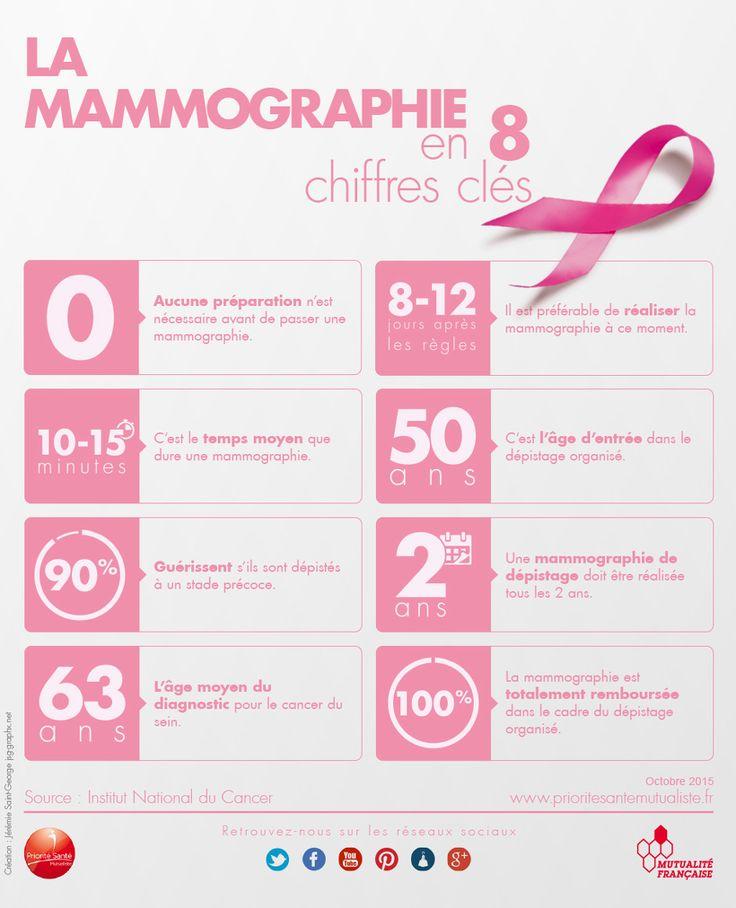 Totie champs cancer du sein