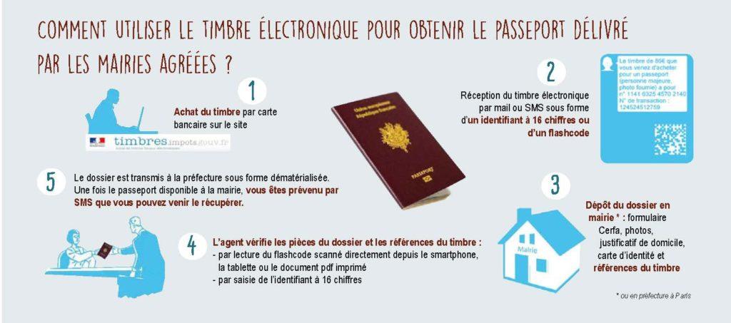 timbre-électronique-passeport-mairie