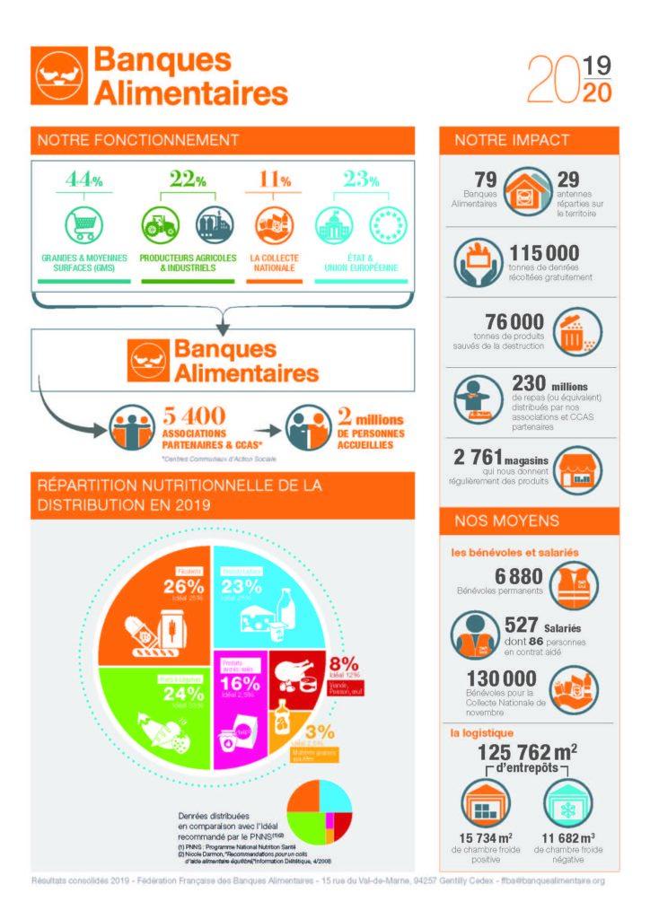chiffres collecte banques alimentaires