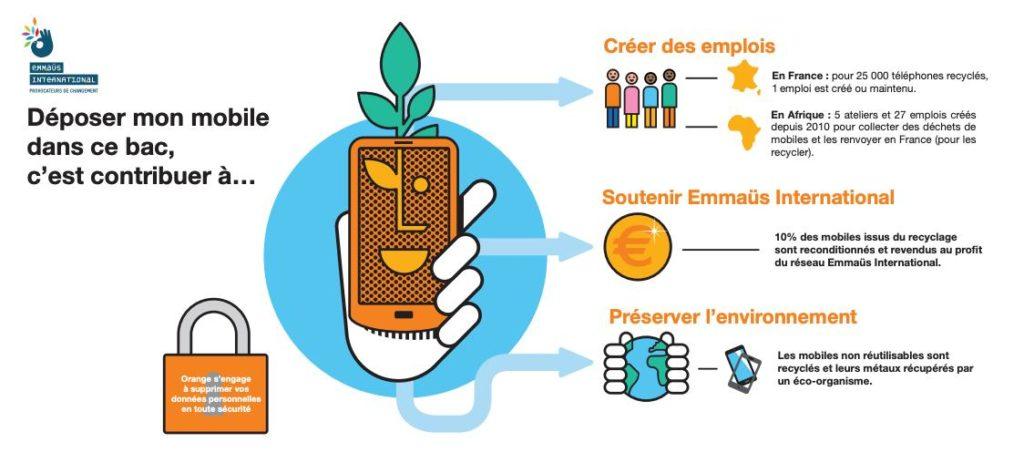 recyclages téléphones mobiles